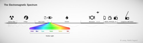 The Electro Magnetic Spectrum Including Visible Light