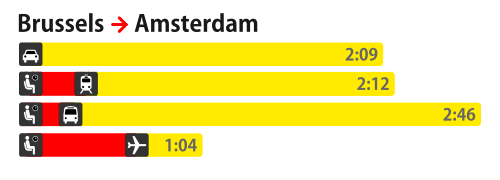 A time map for Brussels to Amsterdam